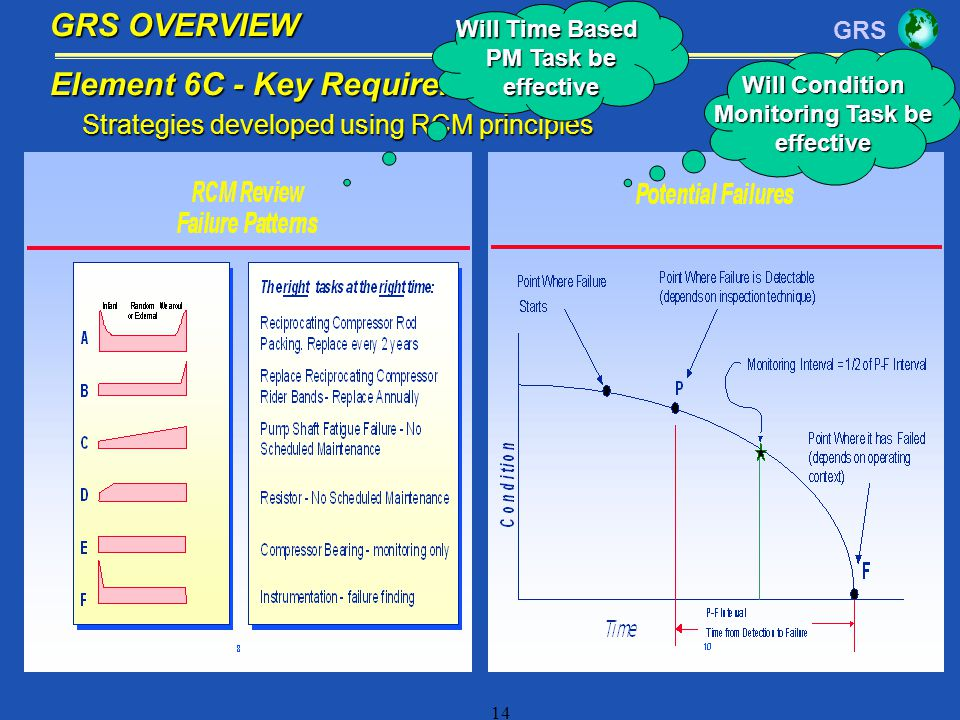 GRS 14 Strategies developed using RCM principles Element 6C - Key Requirement GRS OVERVIEW Will Time Based PM Task be effective Will Condition Monitor