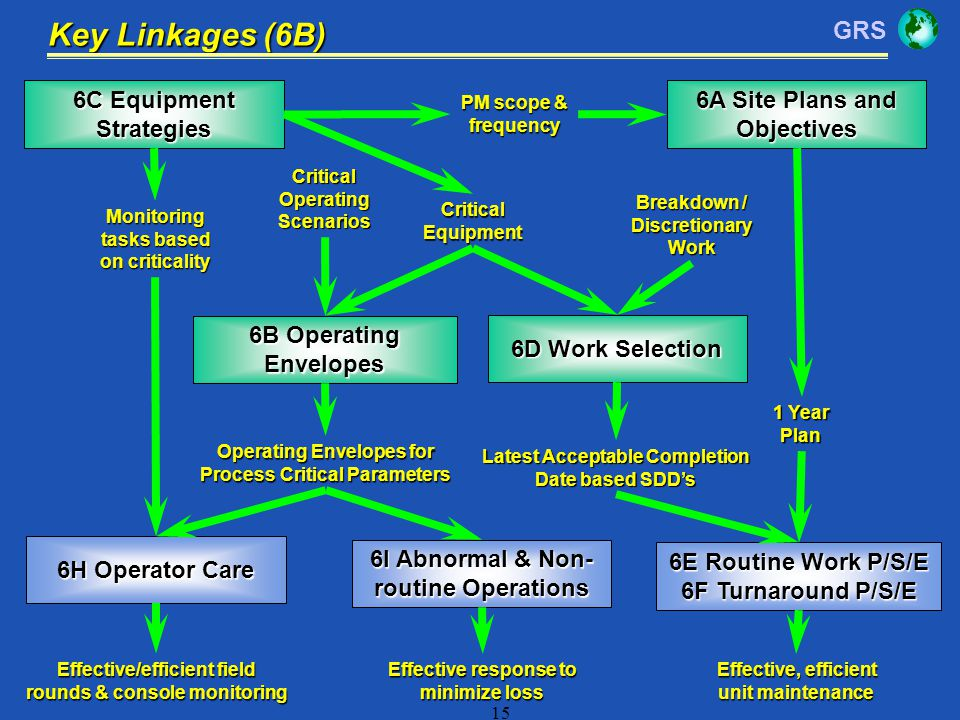 GRS 15 6C Equipment Strategies 6B Operating Envelopes 6H Operator Care 6I Abnormal & Non- routine Operations 6A Site Plans and Objectives 6D Work Sele