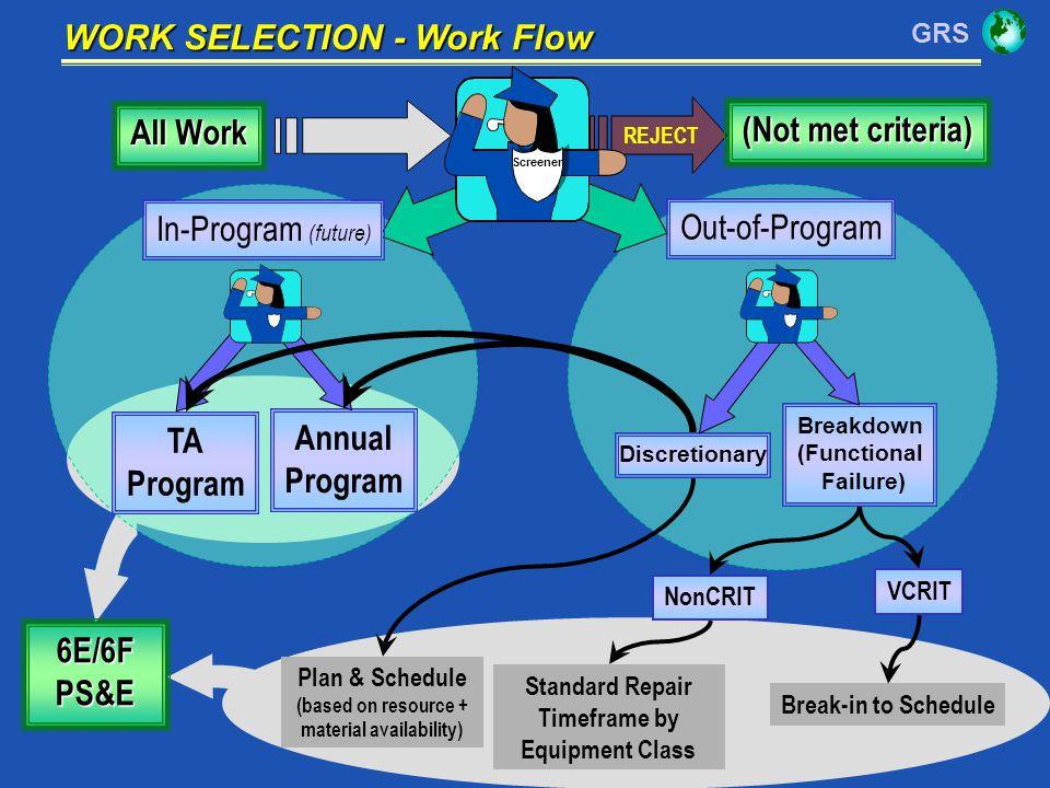 GRS 19 6E/6FPS&E WORK SELECTION - Work Flow TA Program Annual Program Breakdown (Functional Failure) Discretionary REJECT (Not met criteria) Plan & Sc
