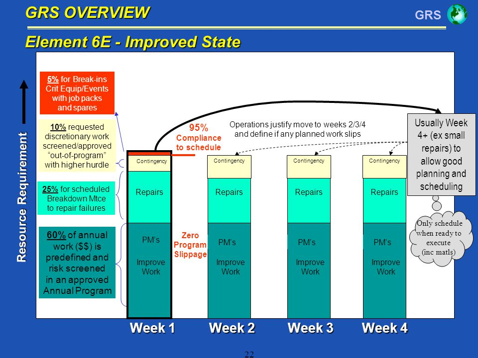 GRS 22 Repairs PMs Improve Work Contingency PMs Improve Work Repairs Week 1 Week 2 Week 3 Week 4 60% of annual work ($$) is predefined and risk screen
