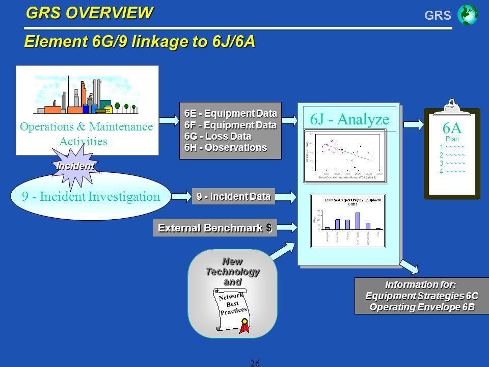 GRS 26 Element 6G/9 linkage to 6J/6A Plan 1 ~~~~~ 2 ~~~~~ 3 ~~~~~ 4 ~~~~~ 6A 6J - Analyze Operations & Maintenance Activities 6E - Equipment Data 6F -