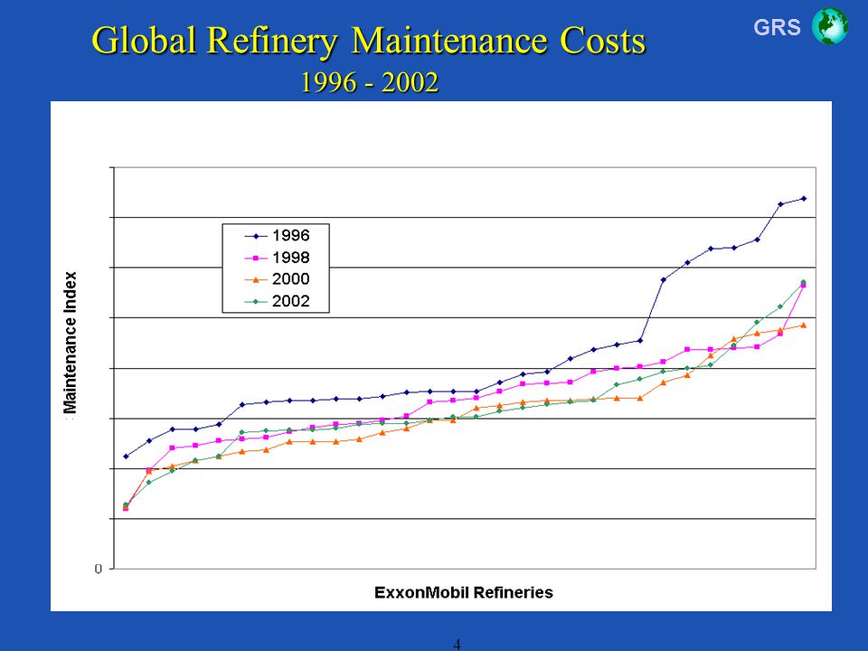 GRS 4 Global Refinery Maintenance Costs 1996 - 2002