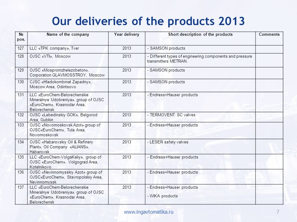 Our deliveries of the products 2013 www.ingavtomatika.ru8 pos.