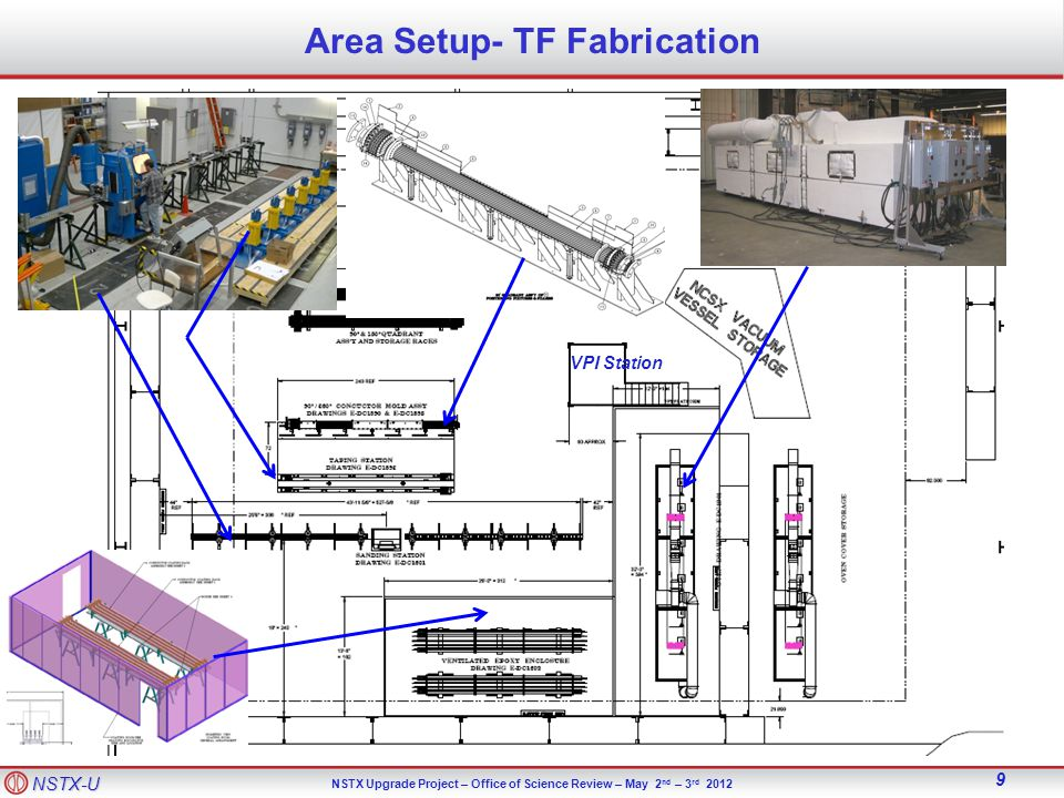 NSTX-U NSTX Upgrade Project – Office of Science Review – May 2 nd – 3 rd 2012 9 Area Setup- TF Fabrication VPI Station