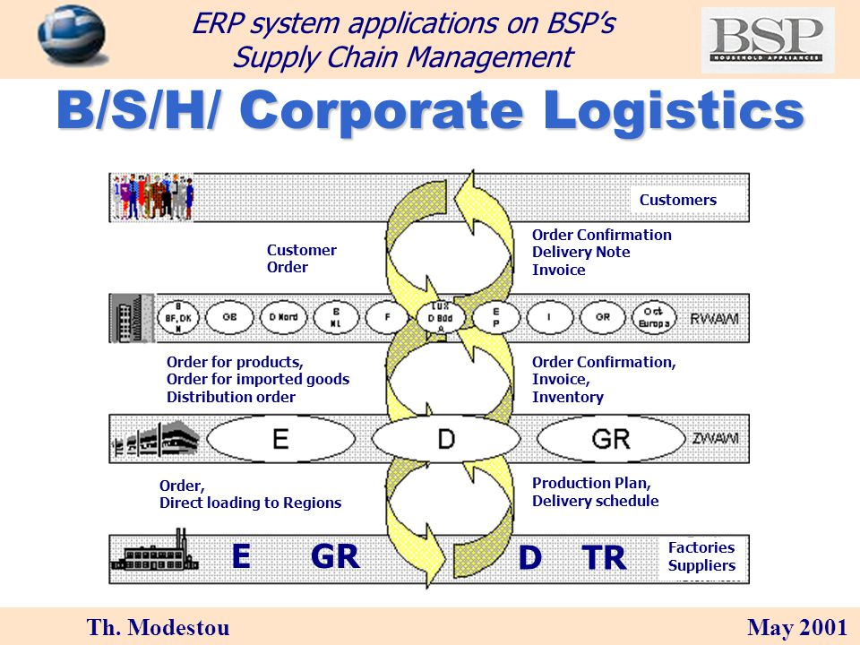 Th. Modestou May 2001 ERP system applications on BSPs Supply Chain Management Our 62K m 2 production facility is located in Piraeus we produce more th
