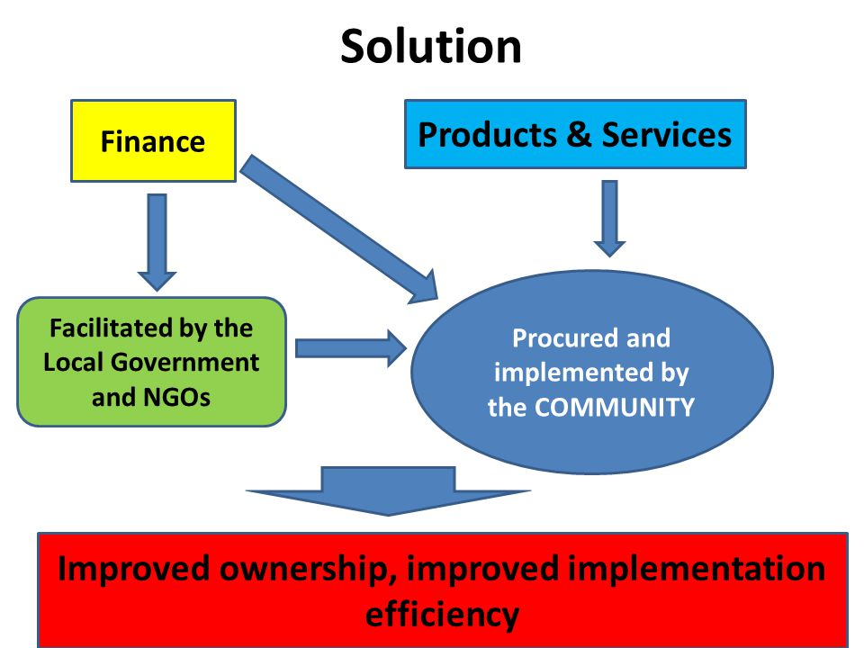 Solution Products & Services Finance Procured and implemented by the COMMUNITY Facilitated by the Local Government and NGOs Improved ownership, improved implementation efficiency