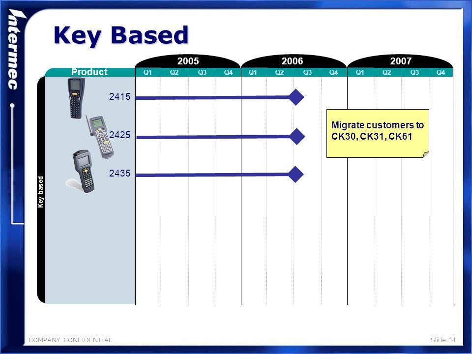 COMPANY CONFIDENTIALSlide 13 200720062005 Product Q1Q2Q3Q4Q1Q2Q3Q4Q1Q2Q3Q4 RoHS Key Based CK1 CK30xB CK31CB CK61B CK32 ATEX Key based BDU PQA Use up, migrate customers to CN2B