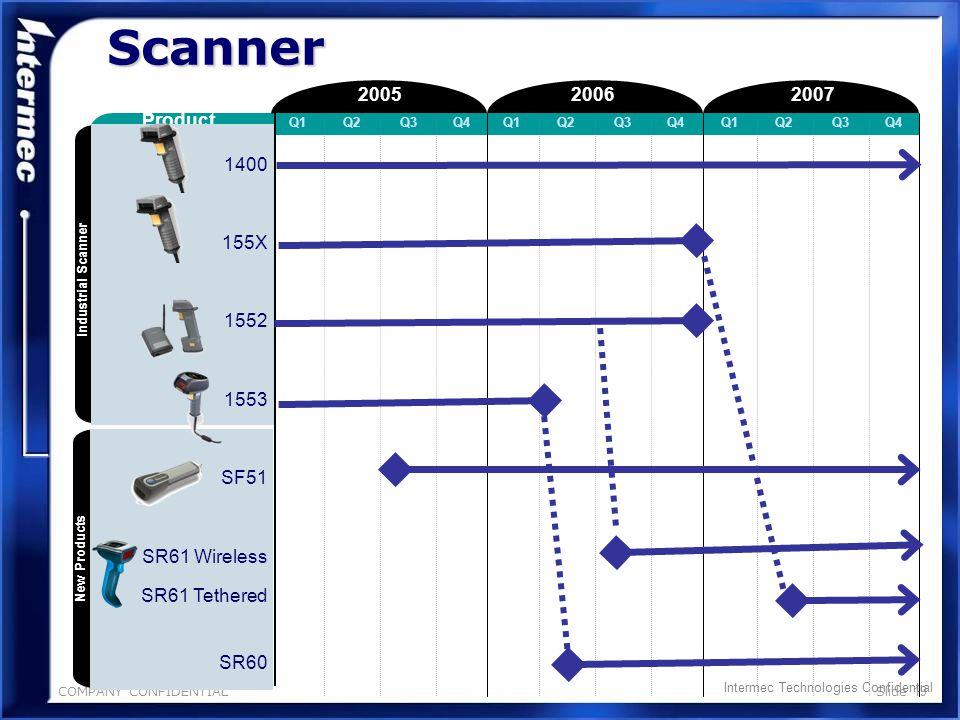 COMPANY CONFIDENTIALSlide 18 Scanner Intermec Technologies Confidential Decoder 200720062005 Product Q1Q2Q3Q4Q1Q2Q3Q4Q1Q2Q3Q4 1800 1802 SR3x 2210 2220 9730 9735 Retail Scanner Omnidirectional Decoders