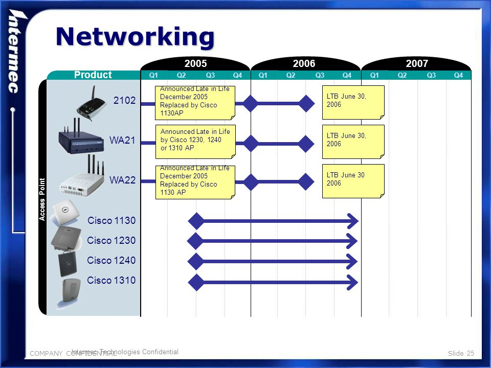 COMPANY CONFIDENTIALSlide 24 RoHS Update Networking Tom Greer Vers a