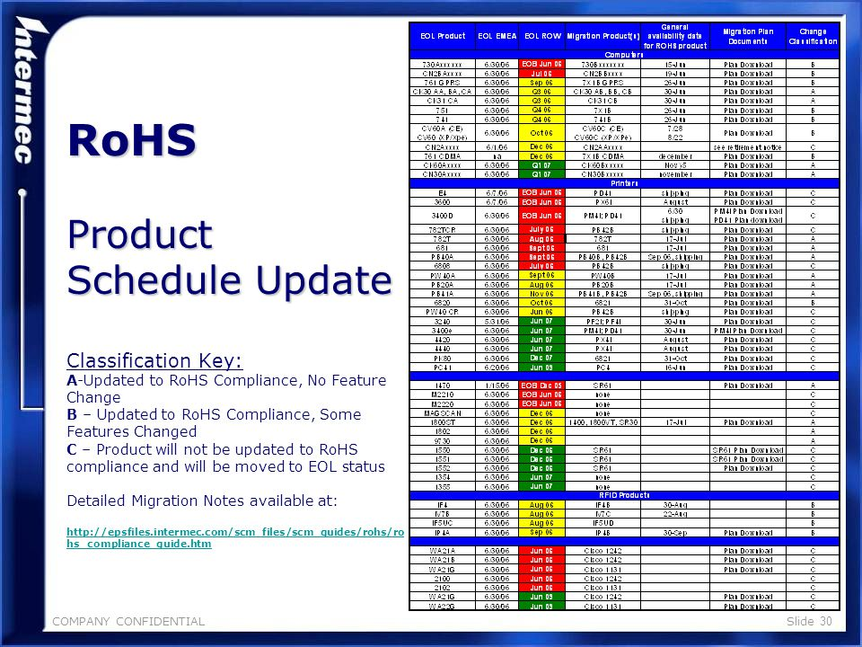 COMPANY CONFIDENTIALSlide 29 RoHS Update Summary Vers a