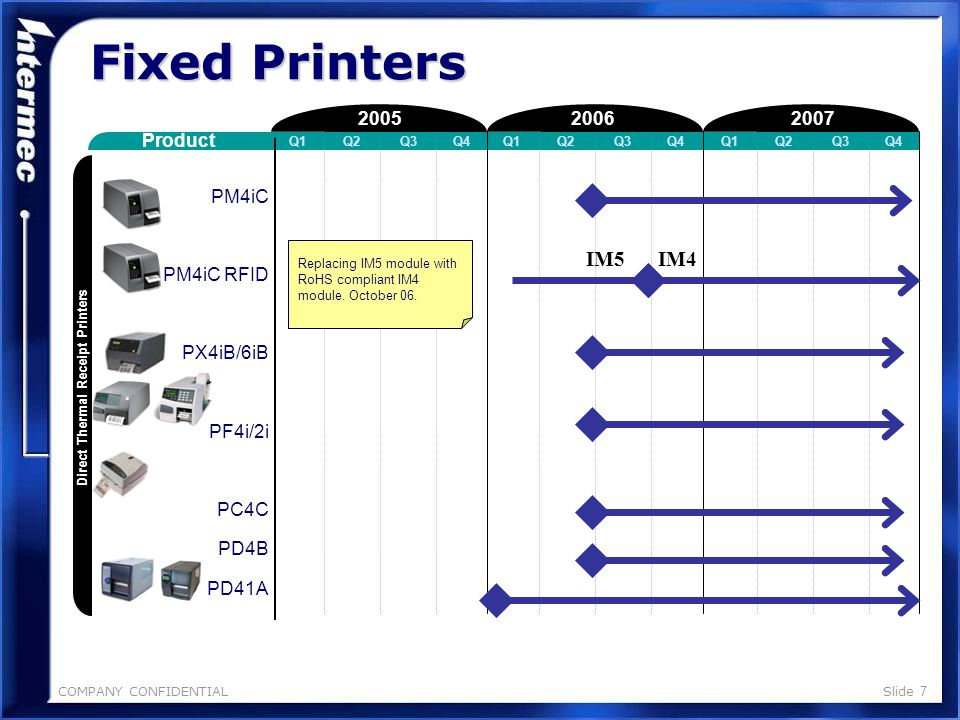 COMPANY CONFIDENTIALSlide 6 Fixed Printers 200720062005 Product Q1Q2Q3Q4Q1Q2Q3Q4Q1Q2Q3Q4 3400e/D 44X0 E4 PC41 3600 3240 Fixed Printers Migrate customers to PM4i, PX4i, PF4i Migrate customers to PX4i Migrate customers to PD41 Migrate customers to PX6i Migrate customers to PX4i, PF2i De