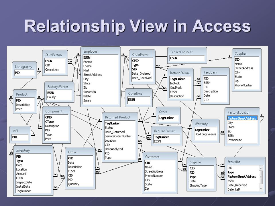 Relationship View in Access