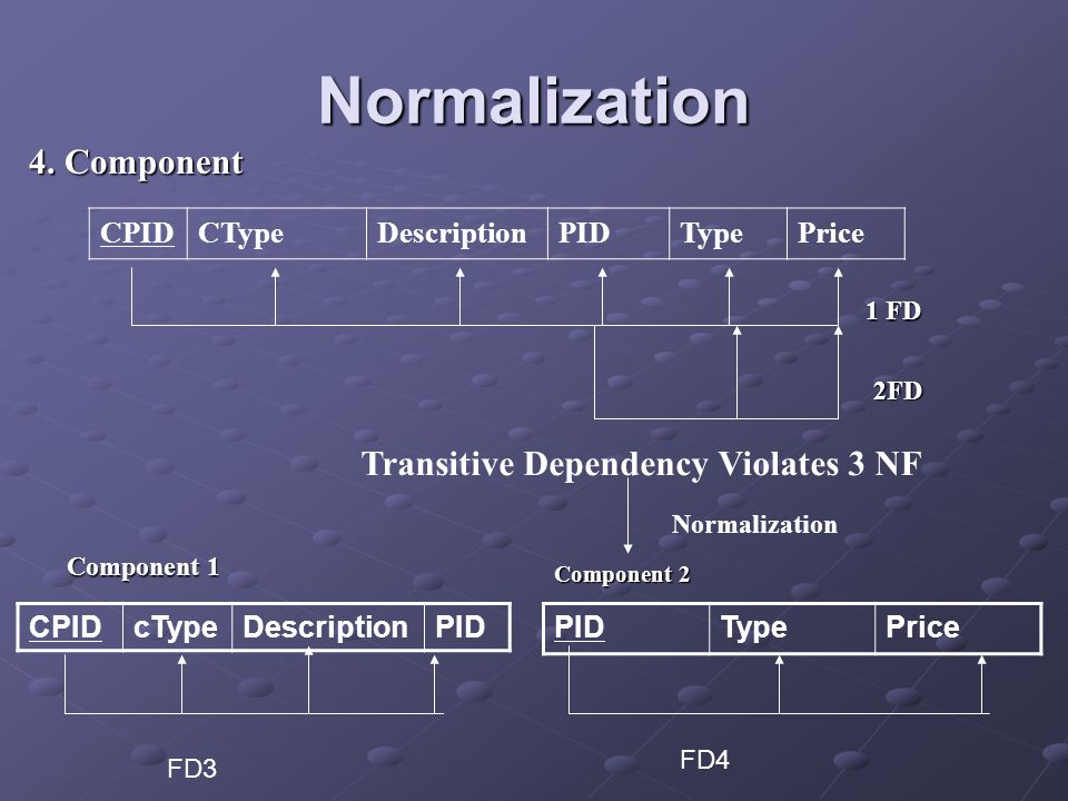 Normalization CPIDCTypeDescriptionPIDTypePrice 4. Component 1 FD 2FD Transitive Dependency Violates 3 NF Normalization CPIDcTypeDescriptionPID Compone