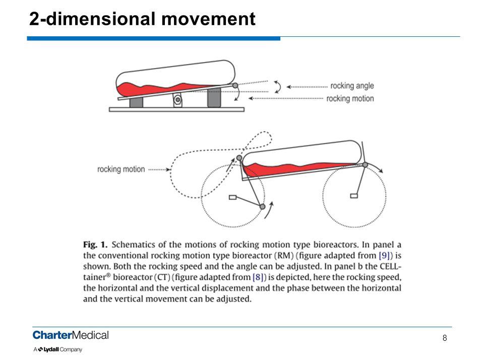 2-dimensional movement 8