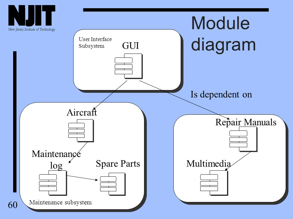 61 Category diagram u The category diagram facilitates the presentation and partitioning of a subsystem and module into logical and cohesive categories.