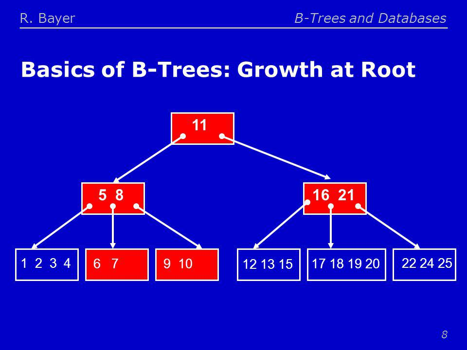 R. BayerB-Trees and Databases 8 Basics of B-Trees: Growth at Root 11 5 816 21 1 2 3 4 6 79 10 12 13 15 17 18 19 20 22 24 25