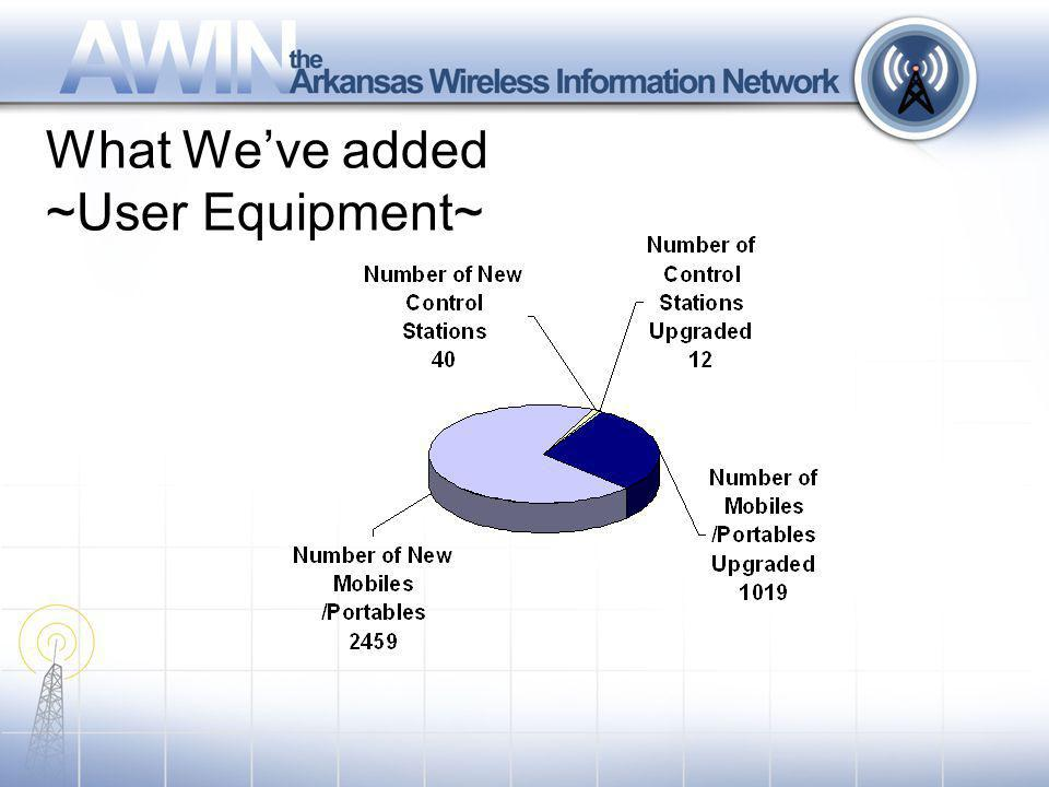 What Weve added ~User Equipment~