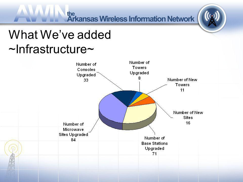 What Weve added ~Infrastructure~