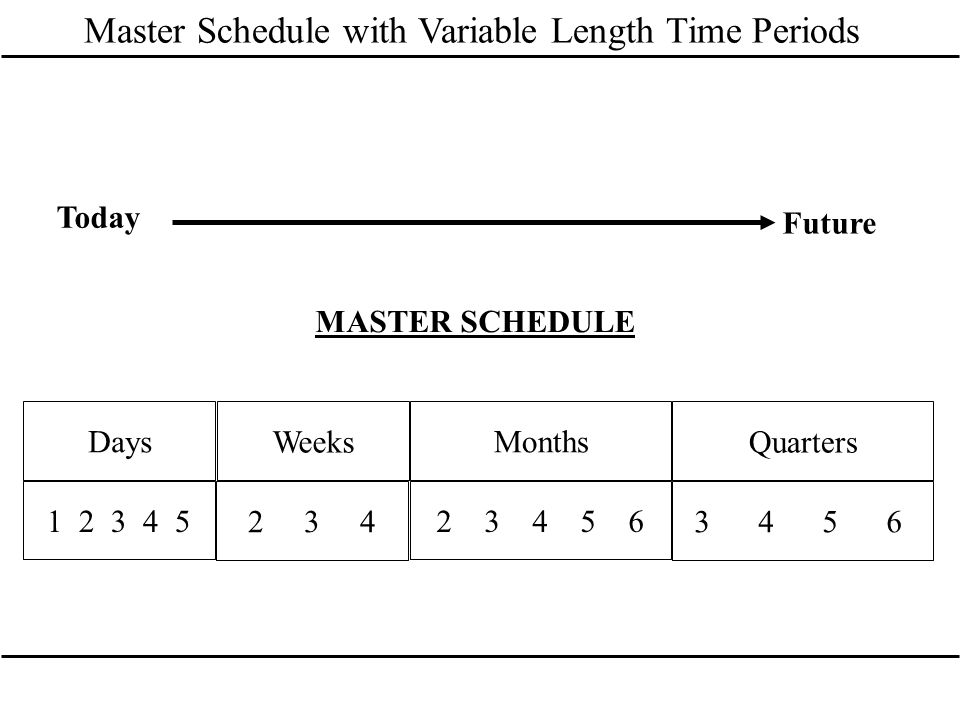 1 2 3 4 5 2 3 4 2 3 4 5 6 3 4 5 6 Days Weeks Months Quarters MASTER SCHEDULE Today Future Master Schedule with Variable Length Time Periods