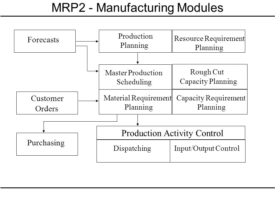 MRP2 - Manufacturing Modules Forecasts Production Planning Resource Requirement Planning Customer Orders Purchasing Master Production Scheduling Rough