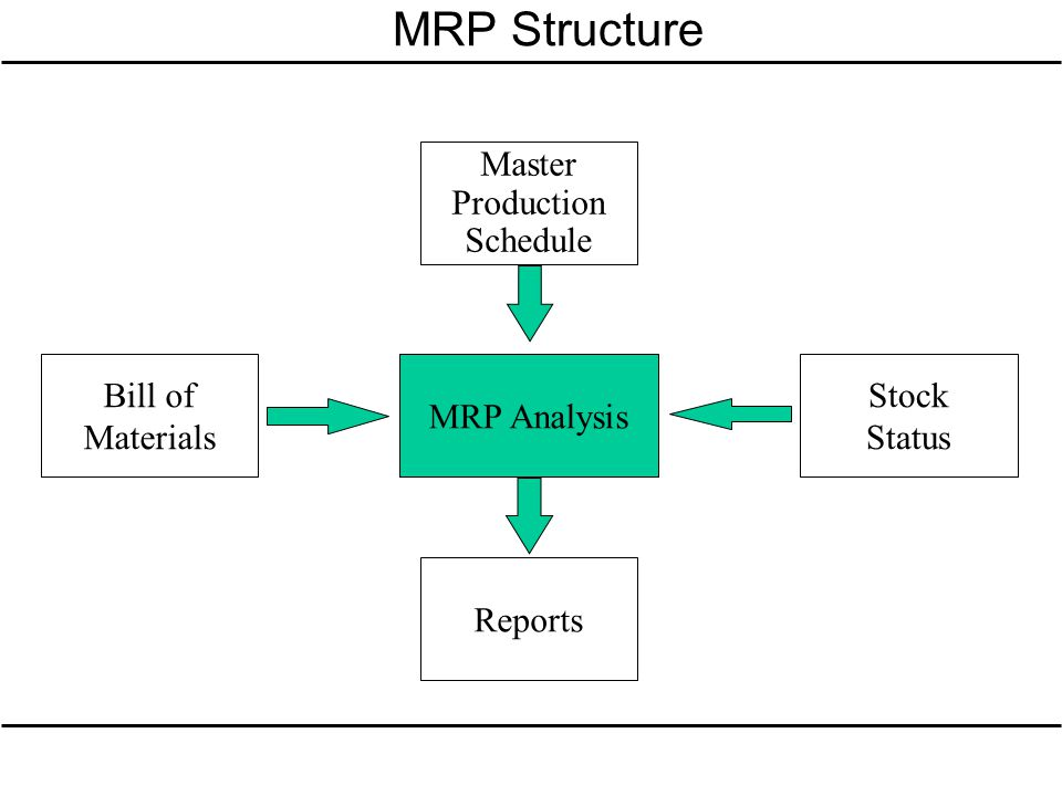 MRP Structure MRP Analysis Stock Status Reports Master Production Schedule Bill of Materials