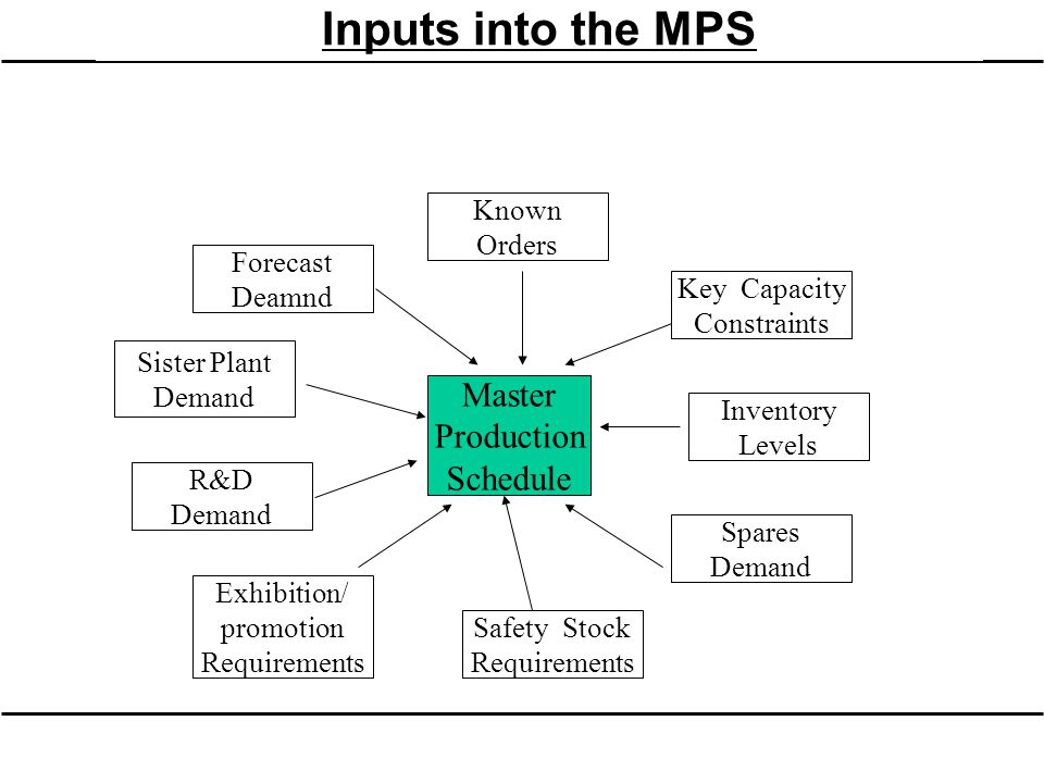 Inputs into the MPS Master Production Schedule Known Orders Key Capacity Constraints Inventory Levels Spares Demand Safety Stock Requirements Exhibiti