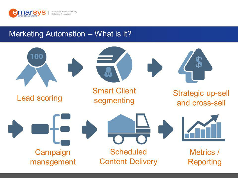 Marketing Automation – What is it.