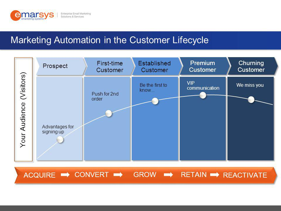 Marketing Automation in the Customer Lifecycle Prospect First-time Customer Established Customer Premium Customer Churning Customer VIP communication Be the first to know...