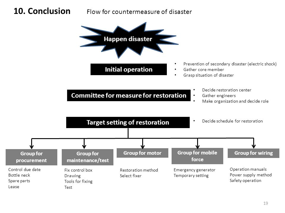 10. Conclusion Flow for countermeasure of disaster Initial operation Happen disaster Committee for measure for restoration Target setting of restorati