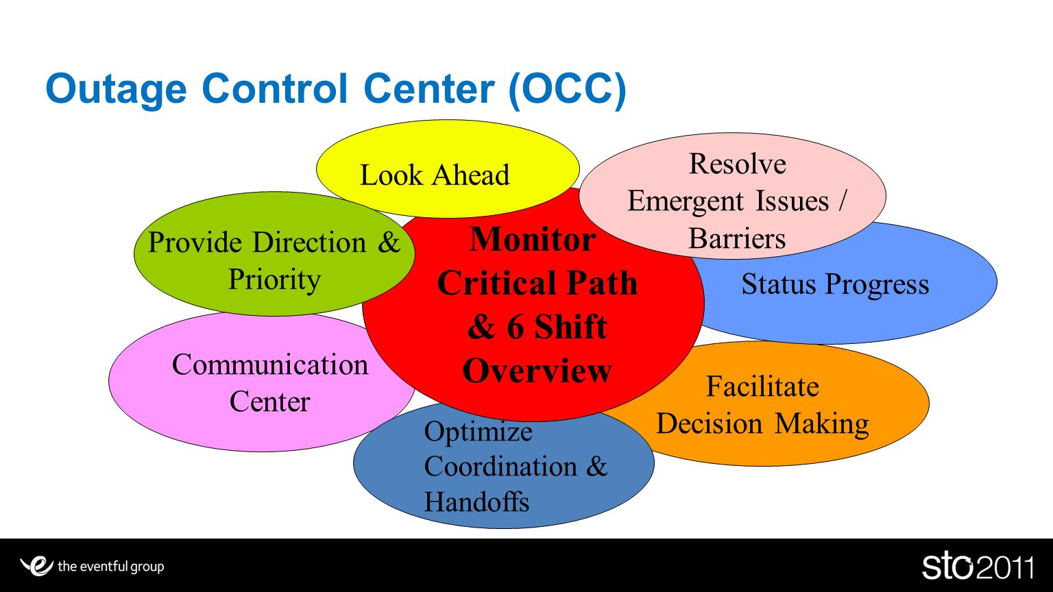 Outage Control Center (OCC) Communication Center Facilitate Decision Making Status Progress Optimize Coordination & Handoffs Monitor Critical Path & 6 Shift Overview Look Ahead Resolve Emergent Issues / Barriers Provide Direction & Priority