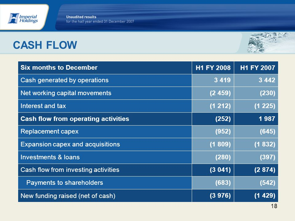 18 CASH FLOW (1 832)(1 809)Expansion capex and acquisitions (2 874)(3 041)Cash flow from investing activities (1 429)(3 976) New funding raised (net of cash) (542)(683)Payments to shareholders(397)(280)Investments & loans (645)(952)Replacement capex 1 987(252)Cash flow from operating activities (1 225)(1 212)Interest and tax (230)(2 459)Net working capital movements 3 4423 419Cash generated by operations H1 FY 2007H1 FY 2008 Six months to December