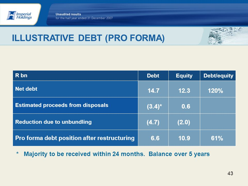 43 Pro forma debt position after restructuring Debt/equity Reduction due to unbundling Estimated proceeds from disposals Net debt EquityDebt R bn ILLUSTRATIVE DEBT (PRO FORMA) 120% 0.6 61% (2.0) 14.7 * Majority to be received within 24 months.