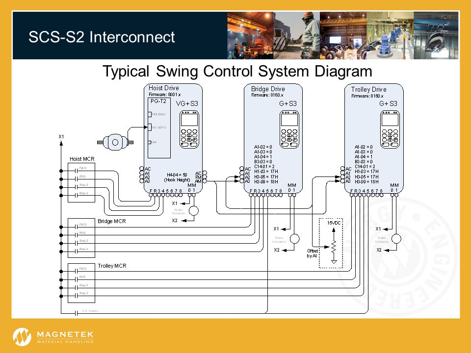 SCS-S2 Interconnect Typical Swing Control System Diagram