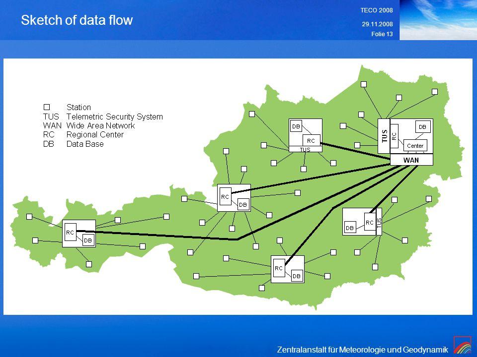 Zentralanstalt für Meteorologie und Geodynamik 29.11.2008 TECO 2008 Folie 13 Sketch of data flow