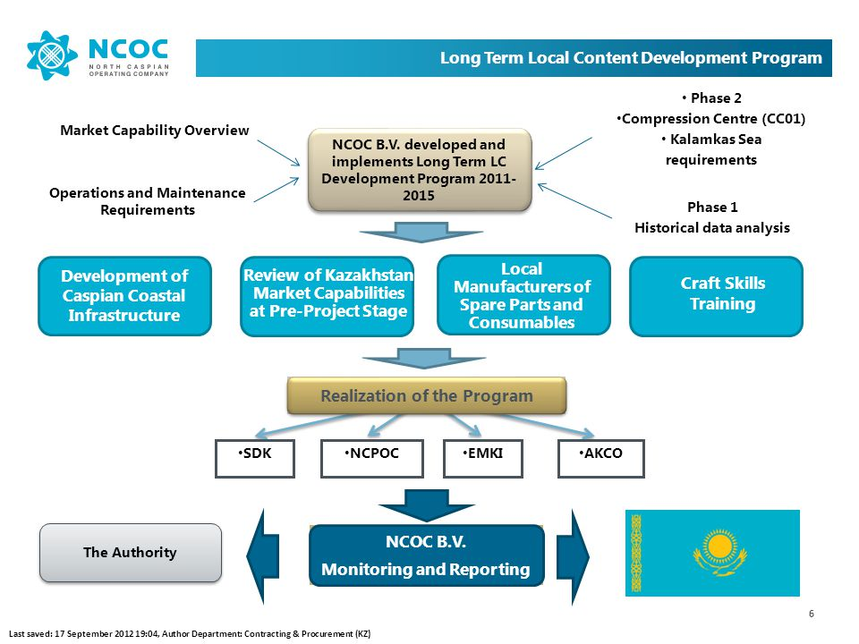 6 Long Term Local Content Development Program Realization of the Program NCOC B.V. Monitoring and Reporting NCOC B.V. developed and implements Long Te