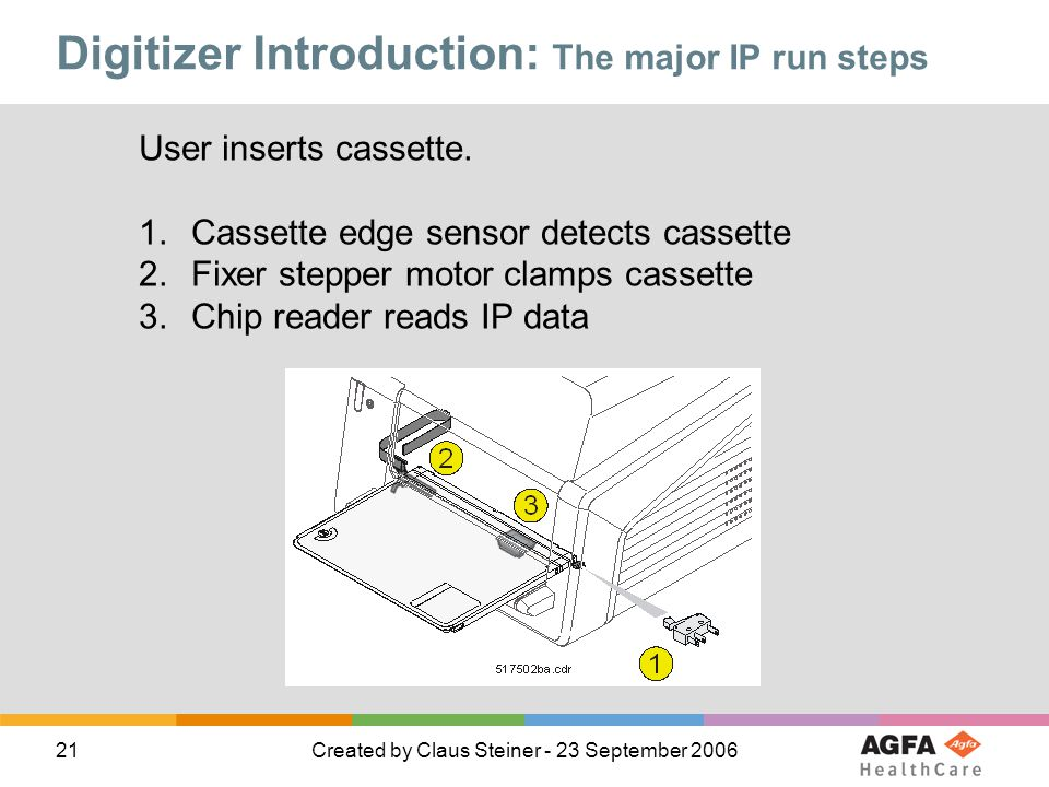 21Created by Claus Steiner - 23 September 2006 Digitizer Introduction: The major IP run steps User inserts cassette. 1.Cassette edge sensor detects ca