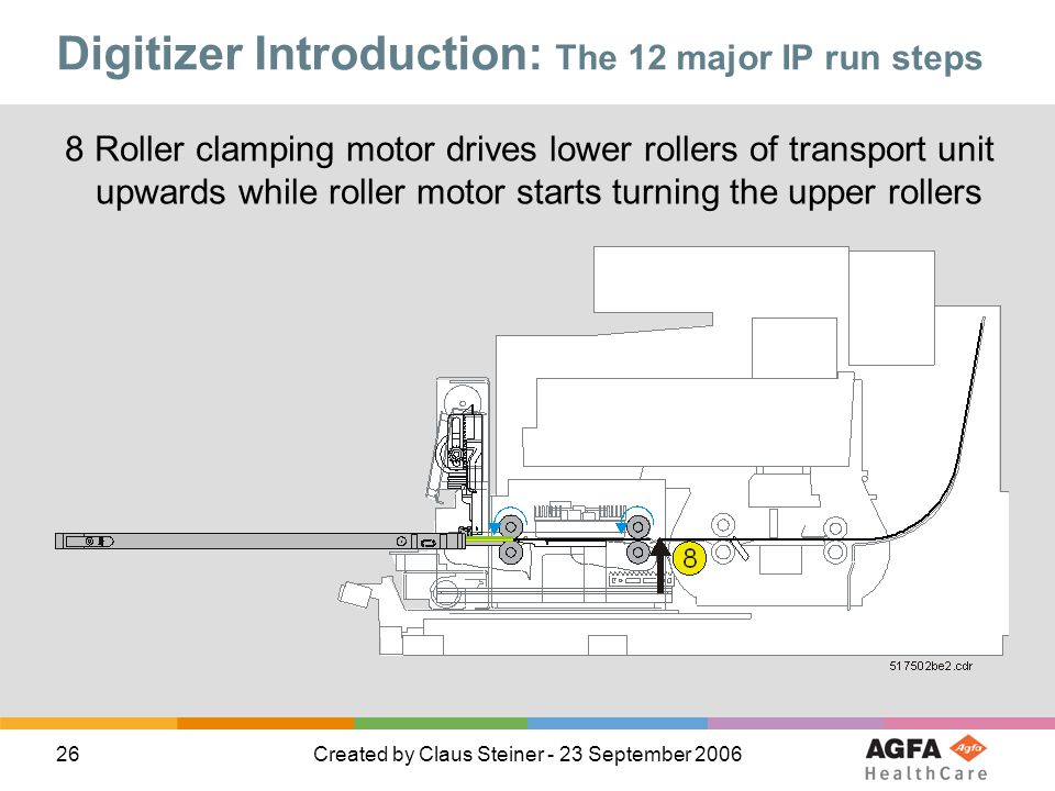 26Created by Claus Steiner - 23 September 2006 8 Roller clamping motor drives lower rollers of transport unit upwards while roller motor starts turnin