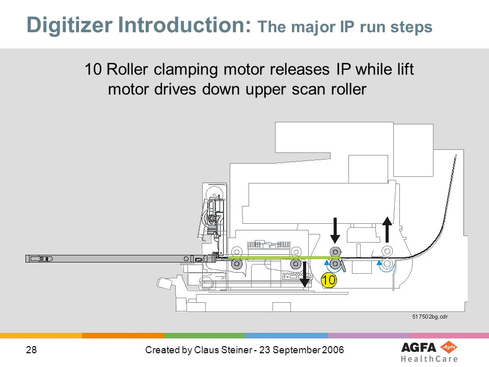 28Created by Claus Steiner - 23 September 2006 10 Roller clamping motor releases IP while lift motor drives down upper scan roller Digitizer Introduction: The major IP run steps