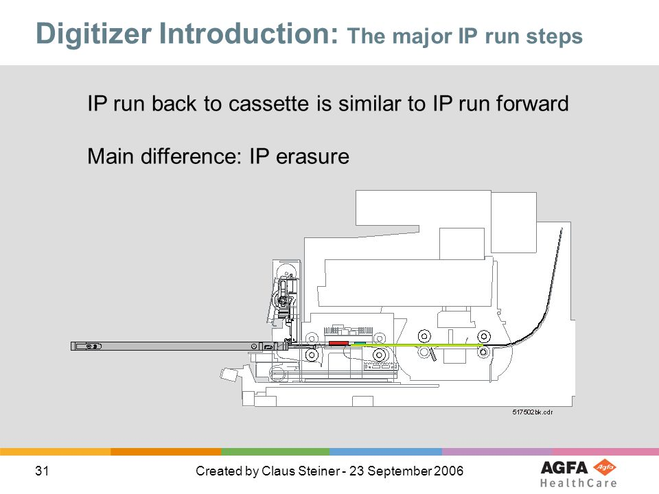 31Created by Claus Steiner - 23 September 2006 Digitizer Introduction: The major IP run steps IP run back to cassette is similar to IP run forward Mai