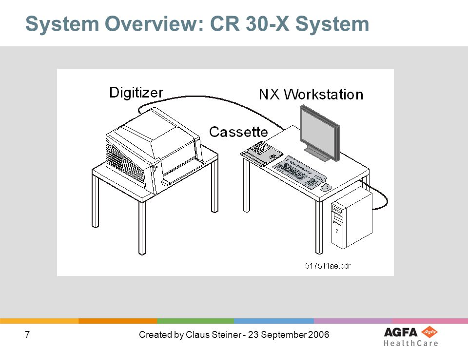 7Created by Claus Steiner - 23 September 2006 System Overview: CR 30-X System