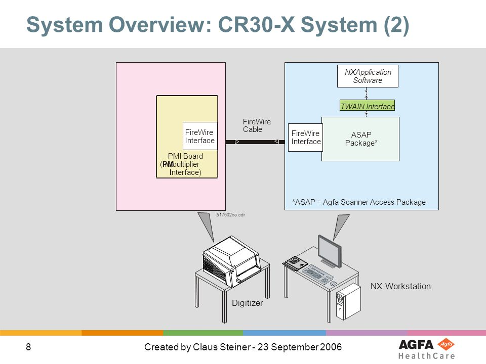 8Created by Claus Steiner - 23 September 2006 System Overview: CR30-X System (2) PMI Board (hotoultiplier nterface) PM I FireWire Interface FireWire I