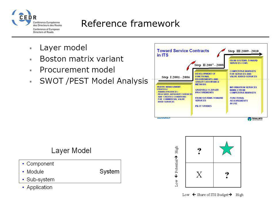 Reference framework Layer model Boston matrix variant Procurement model SWOT /PEST Model Analysis