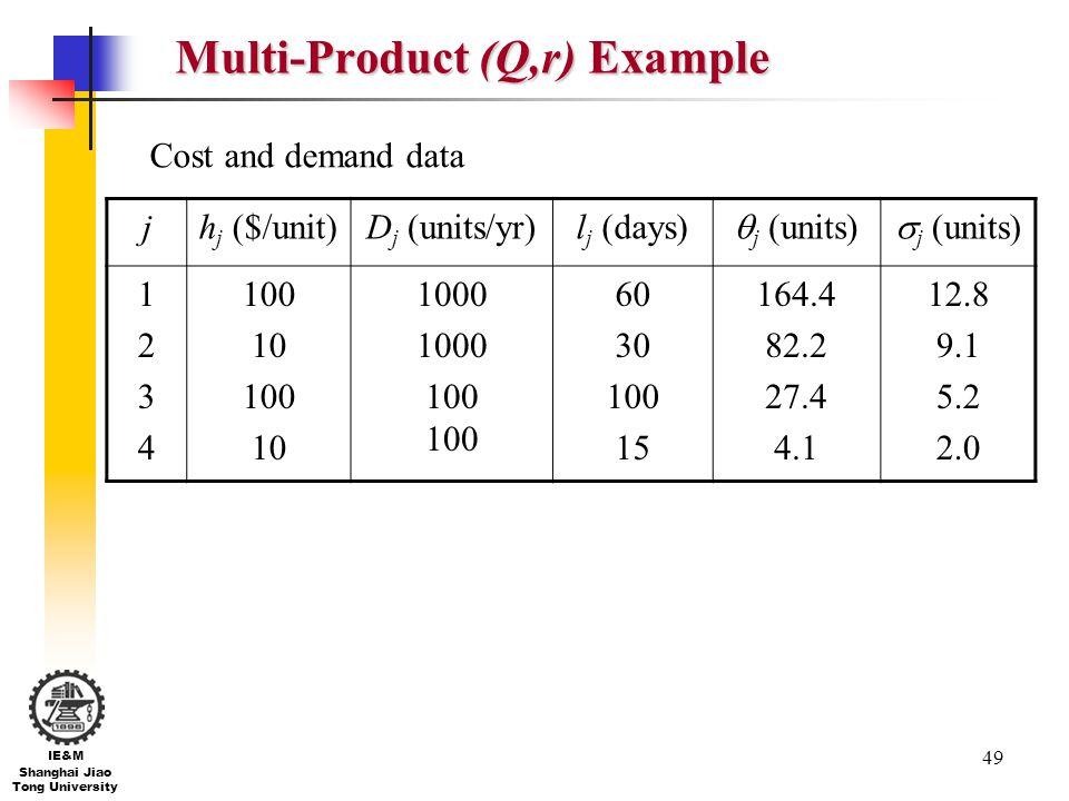 49 IE&M Shanghai Jiao Tong University Multi-Product (Q,r) Example jh j ($/unit)D j (units/yr)l j (days) j (units) 12341234 100 10 100 10 1000 100 60 3