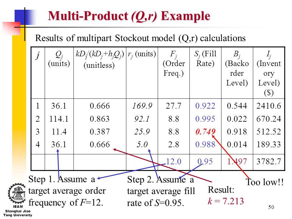 50 IE&M Shanghai Jiao Tong University Multi-Product (Q,r) Example j Q j (units) kD j /(kD j +h j Q j ) (unitless) r j (units)F j (Order Freq.) S j (Fi