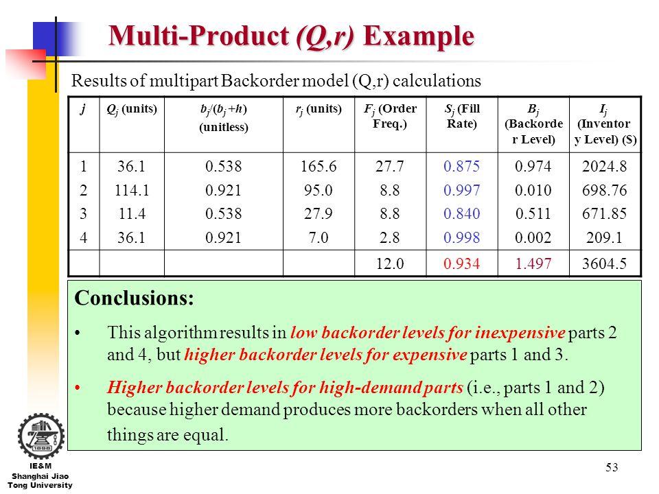 53 IE&M Shanghai Jiao Tong University Multi-Product (Q,r) Example jQ j (units)b j /(b j +h) (unitless) r j (units)F j (Order Freq.) S j (Fill Rate) B