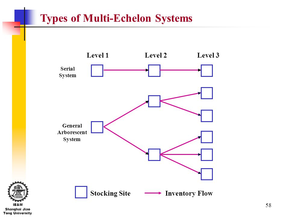 58 IE&M Shanghai Jiao Tong University Types of Multi-Echelon Systems Level 1Level 2Level 3 Stocking SiteInventory Flow Serial System General Arboresce