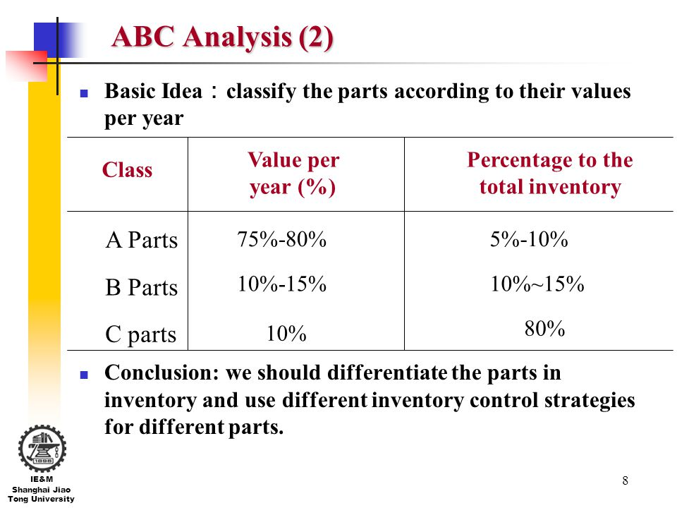 8 IE&M Shanghai Jiao Tong University ABC Analysis (2) Basic Idea classify the parts according to their values per year Conclusion: we should different