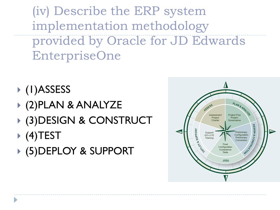 (iv) Describe the ERP system implementation methodology provided by Oracle for JD Edwards EnterpriseOne (1)ASSESS (2)PLAN & ANALYZE (3)DESIGN & CONSTR