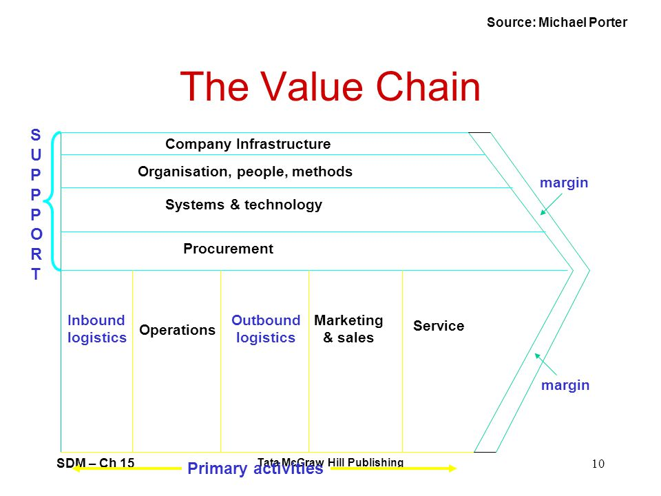 SDM – Ch 15 Tata McGraw Hill Publishing 10 The Value Chain Company Infrastructure Organisation, people, methods Systems & technology Procurement Inbou