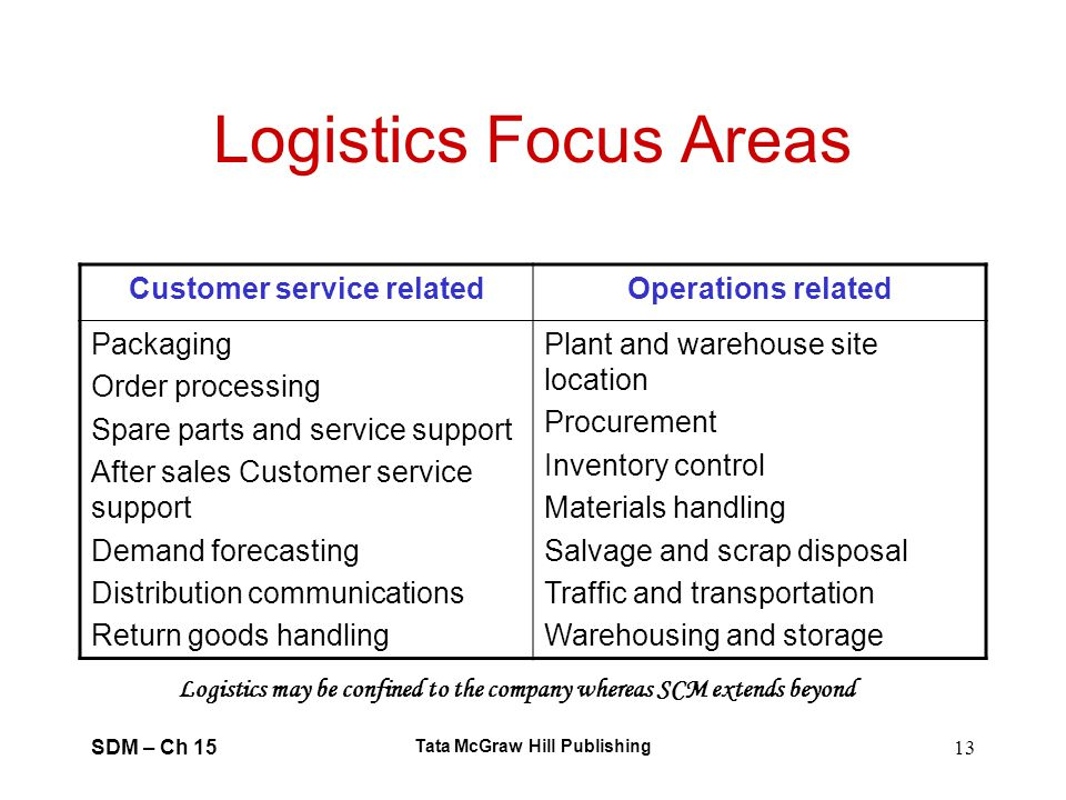 SDM – Ch 15 Tata McGraw Hill Publishing 13 Logistics Focus Areas Customer service relatedOperations related Packaging Order processing Spare parts and